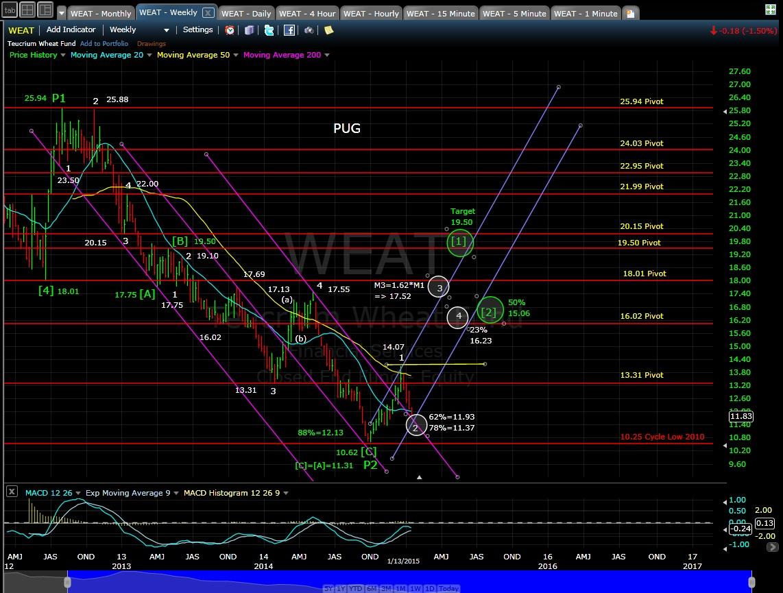 PUG WEAT weekly chart EOD 1-13-15