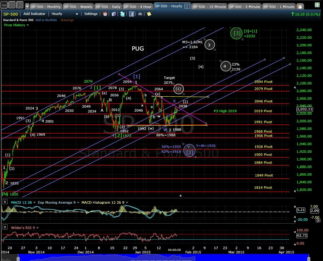 SP-500 60-min chart EOD 1-21-15