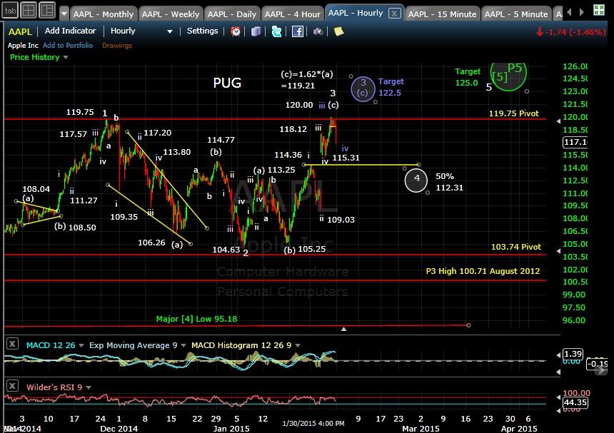 PUG AAPL 60-min chart EOD 1-30-15