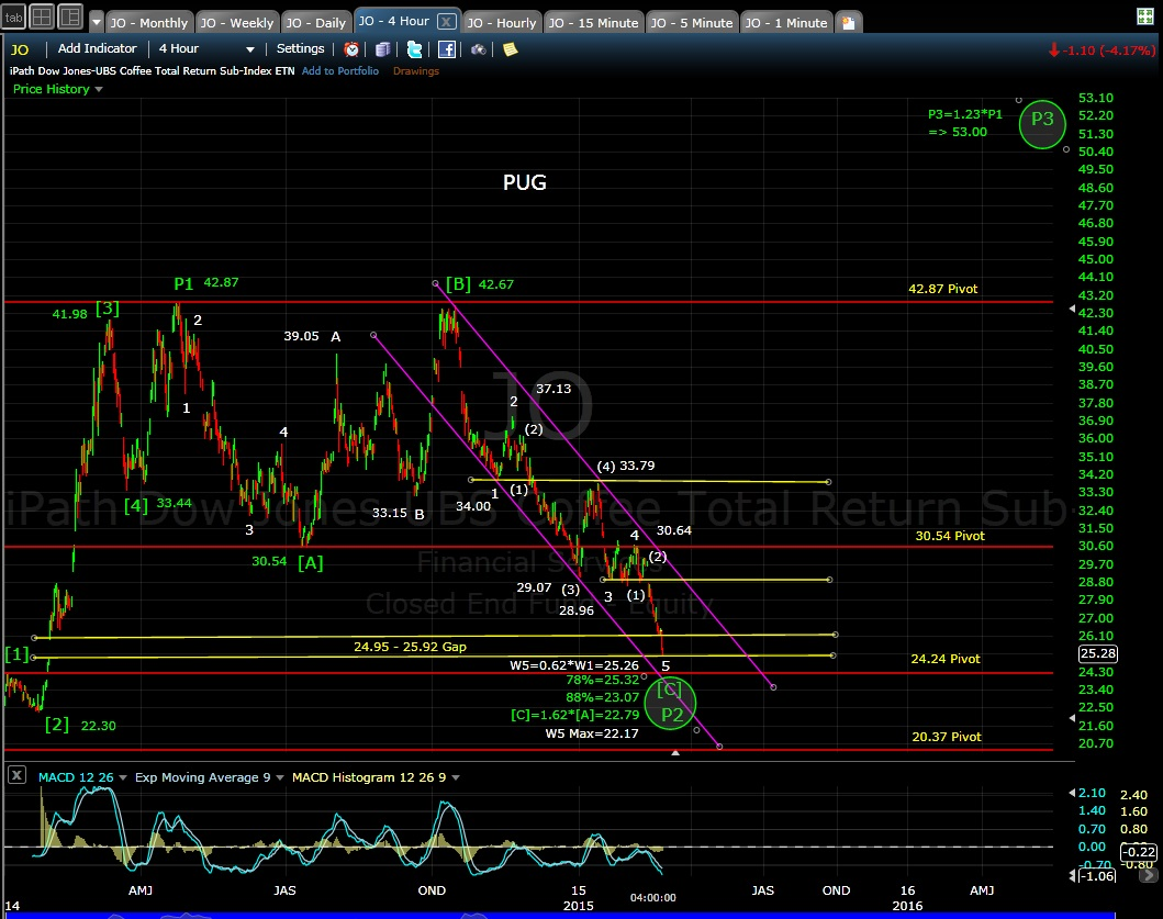 PUG JO 4-hr chart EOD 2-25-15