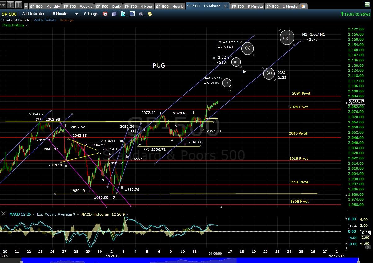 PUG SP-500 15-min chart EOD 2-12-15