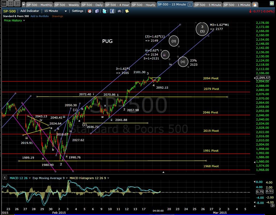 PUG SP-500 15-min chart EOD 2-17-15