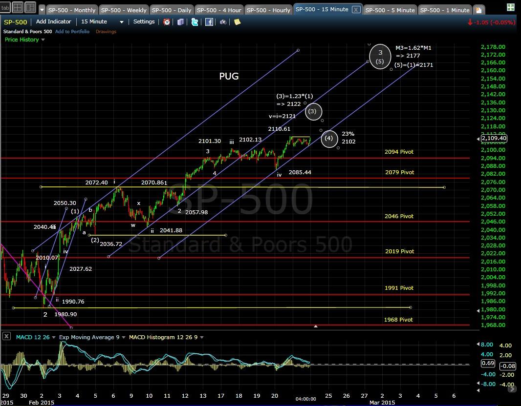 PUG SP-500 15-min chart EOD 2-23-15
