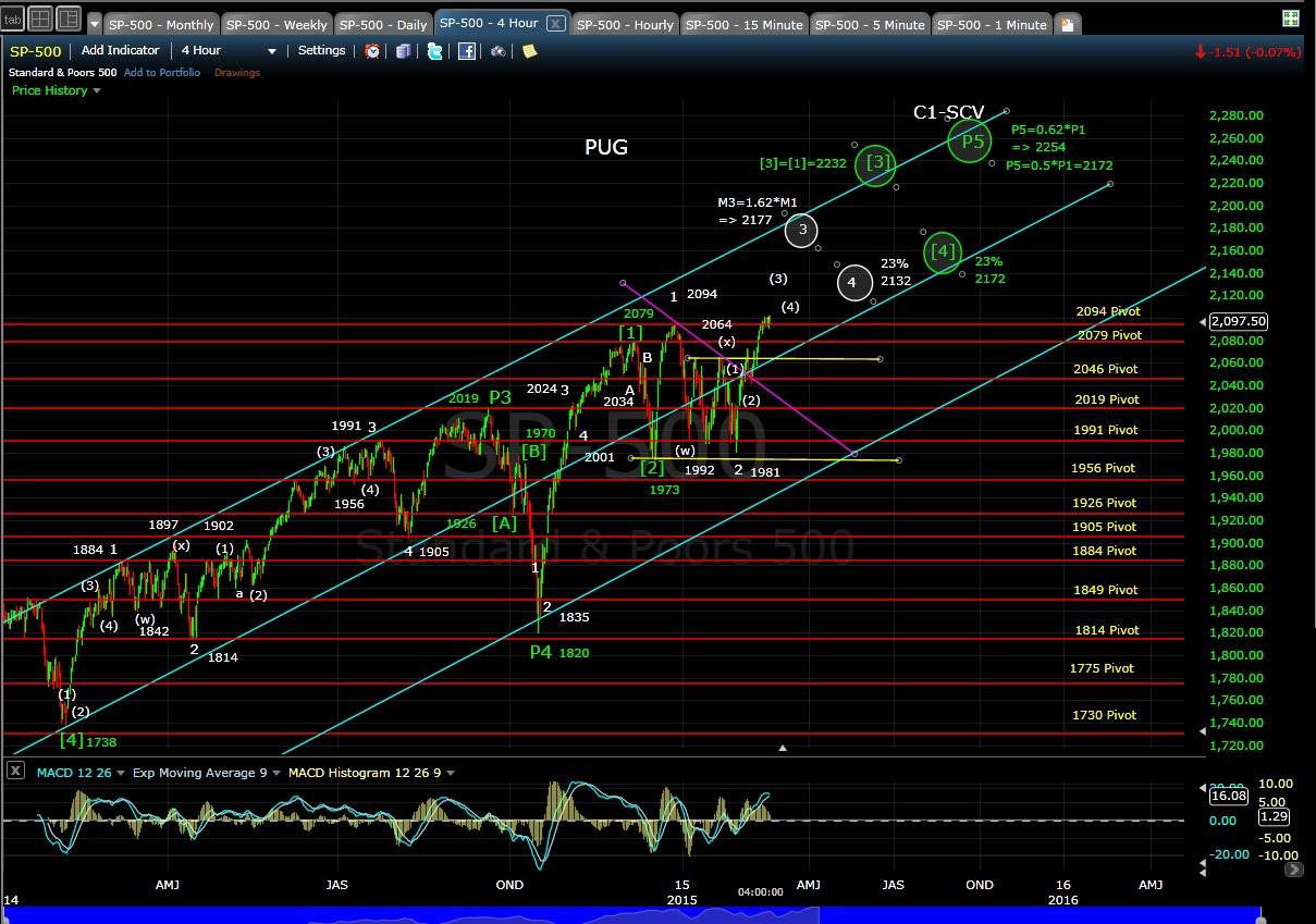 PUG SP-500 4-hr chart EOD 2-19-15