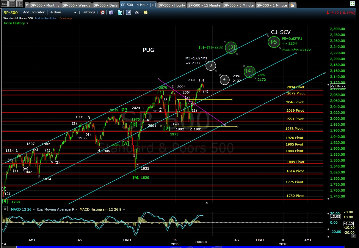 PUG SP-500 4-hr chart EOD 2-26-15