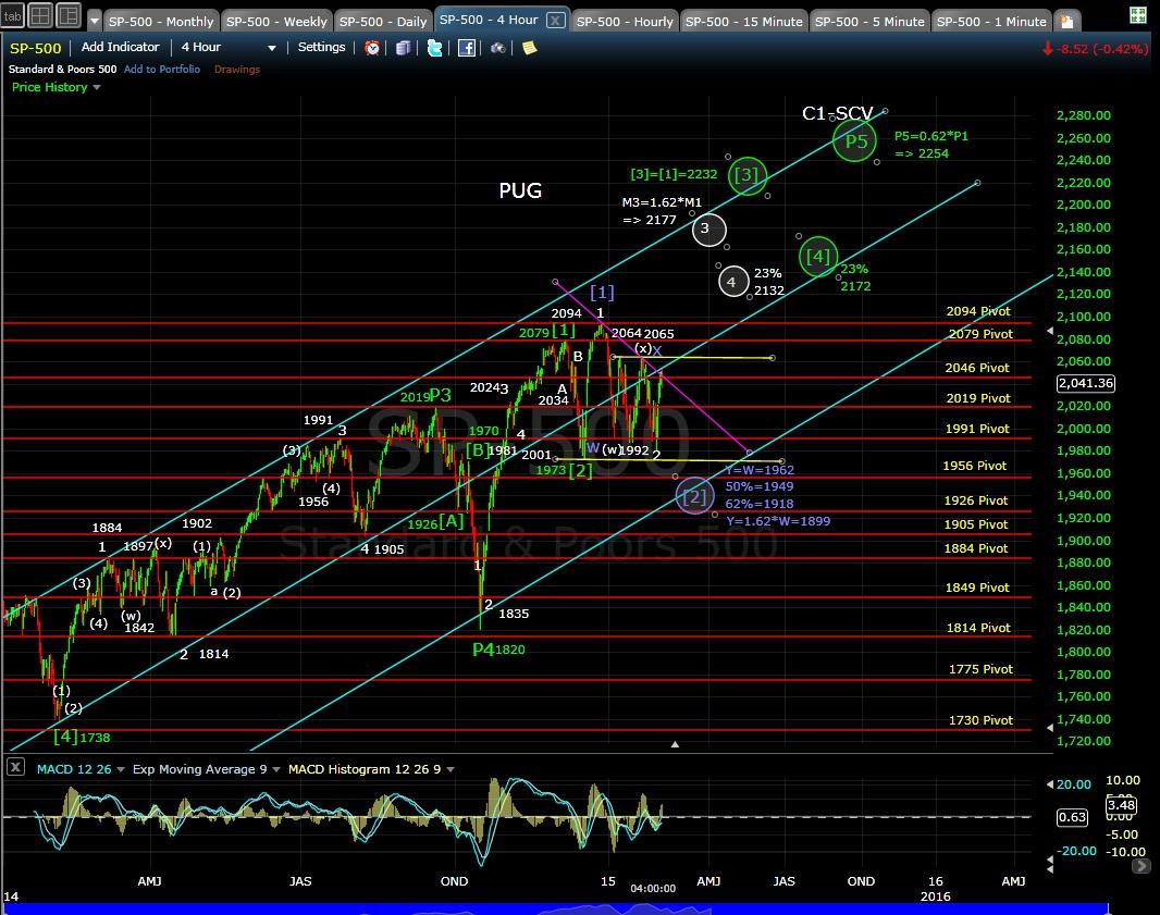 PUG SP-500 4-hr chart EOD 2-4-15