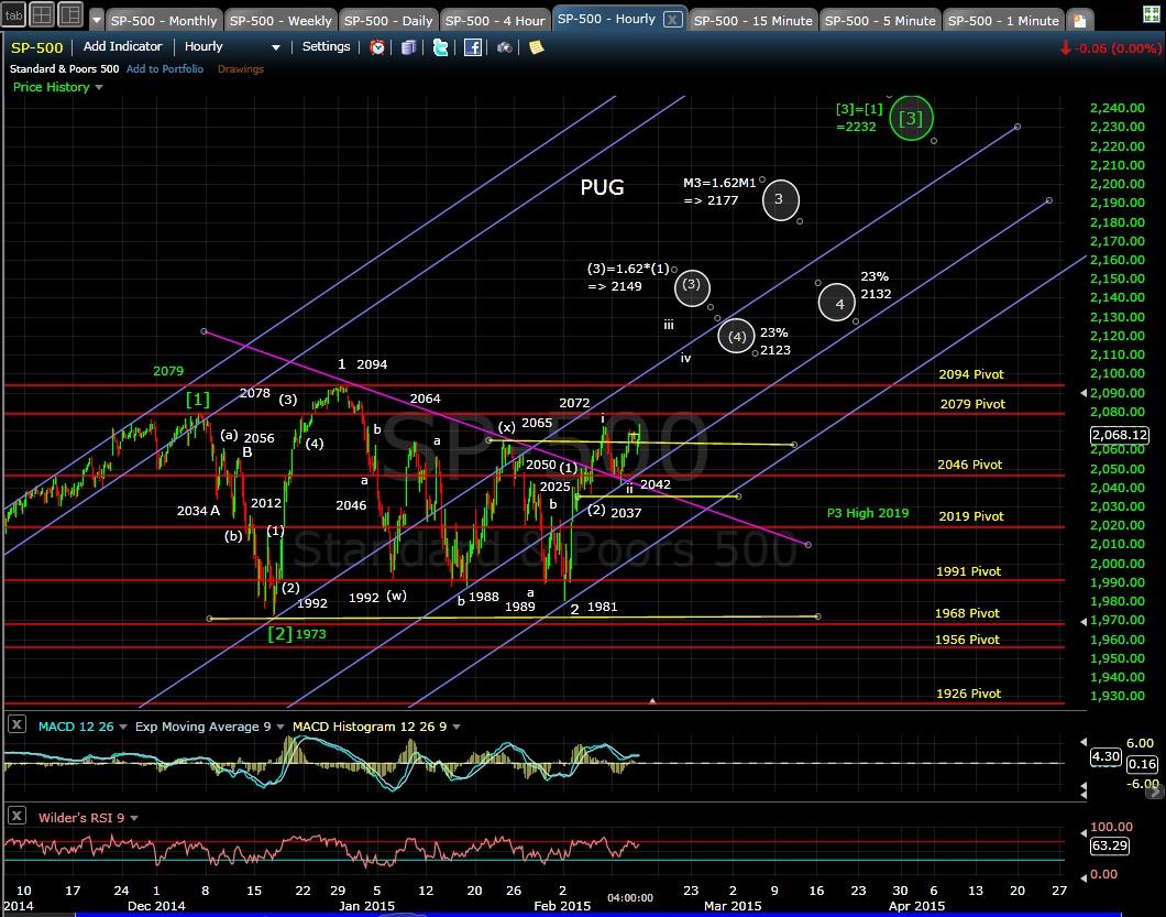 PUG SP-500 60-min chart EOD 2-11-15