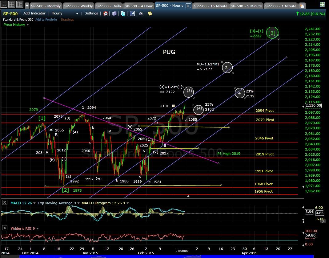 PUG SP-500 60-min chart EOD 2-20-15