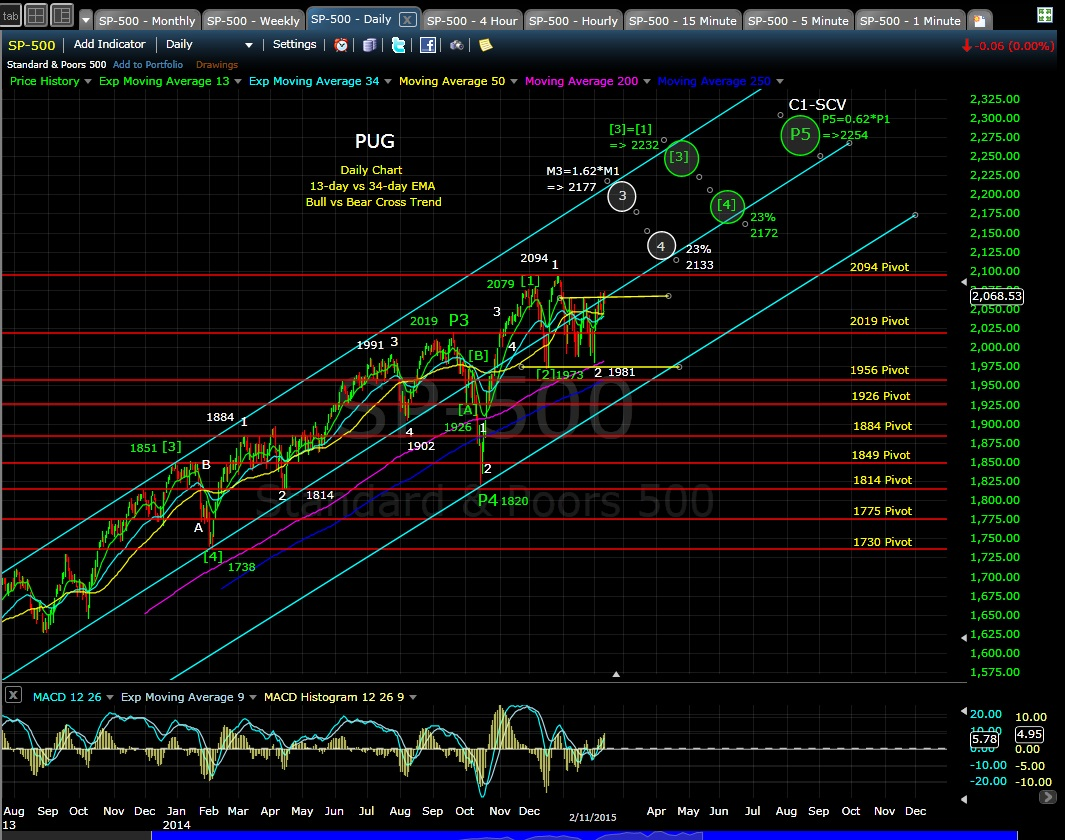 PUG SP-500 daily chart EOD 2-11-15
