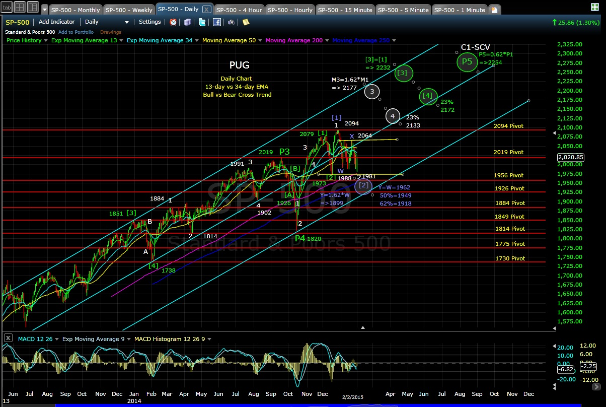 PUG SP-500 daily chart EOD 2-2-15