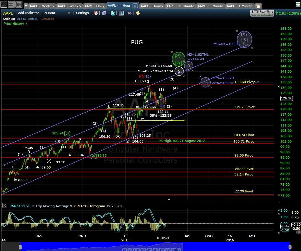 PUG AAPL 4hr chart EOD 3-30-15