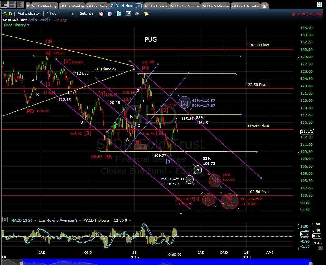 PUG GLD 4-hr chart EOD 3-30-15