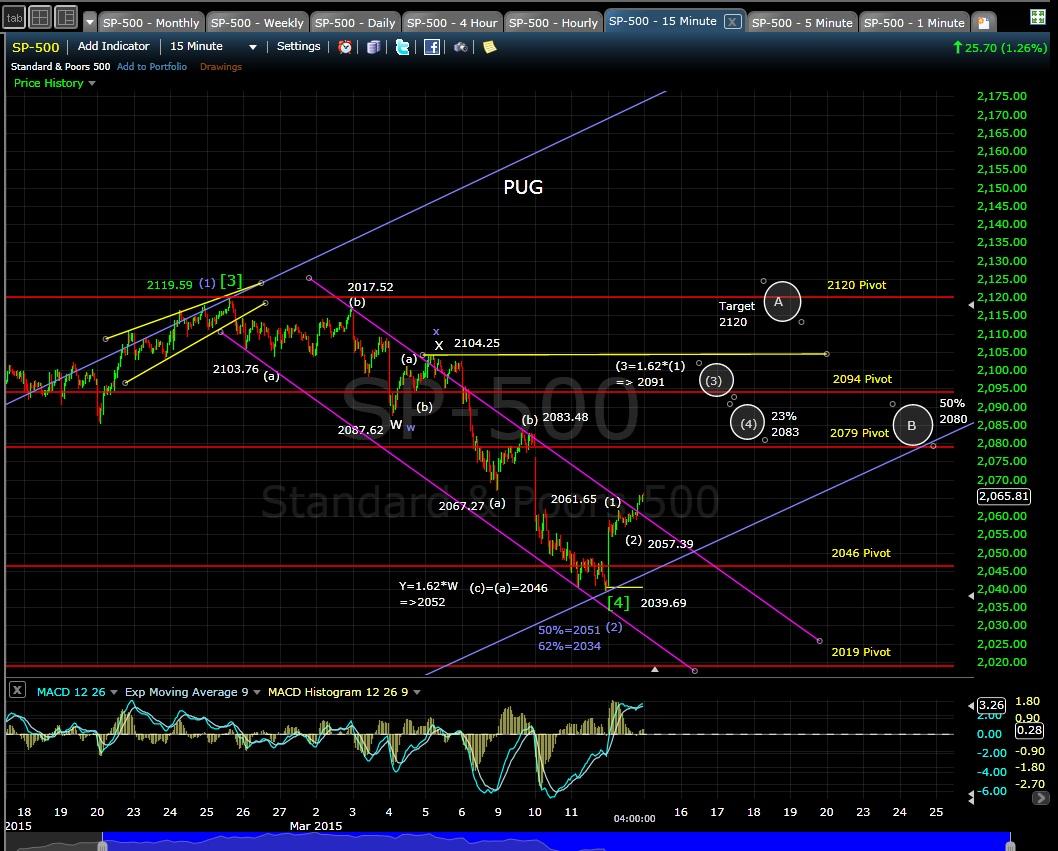 PUG SP-500 15-min chart EOD 3-12-15