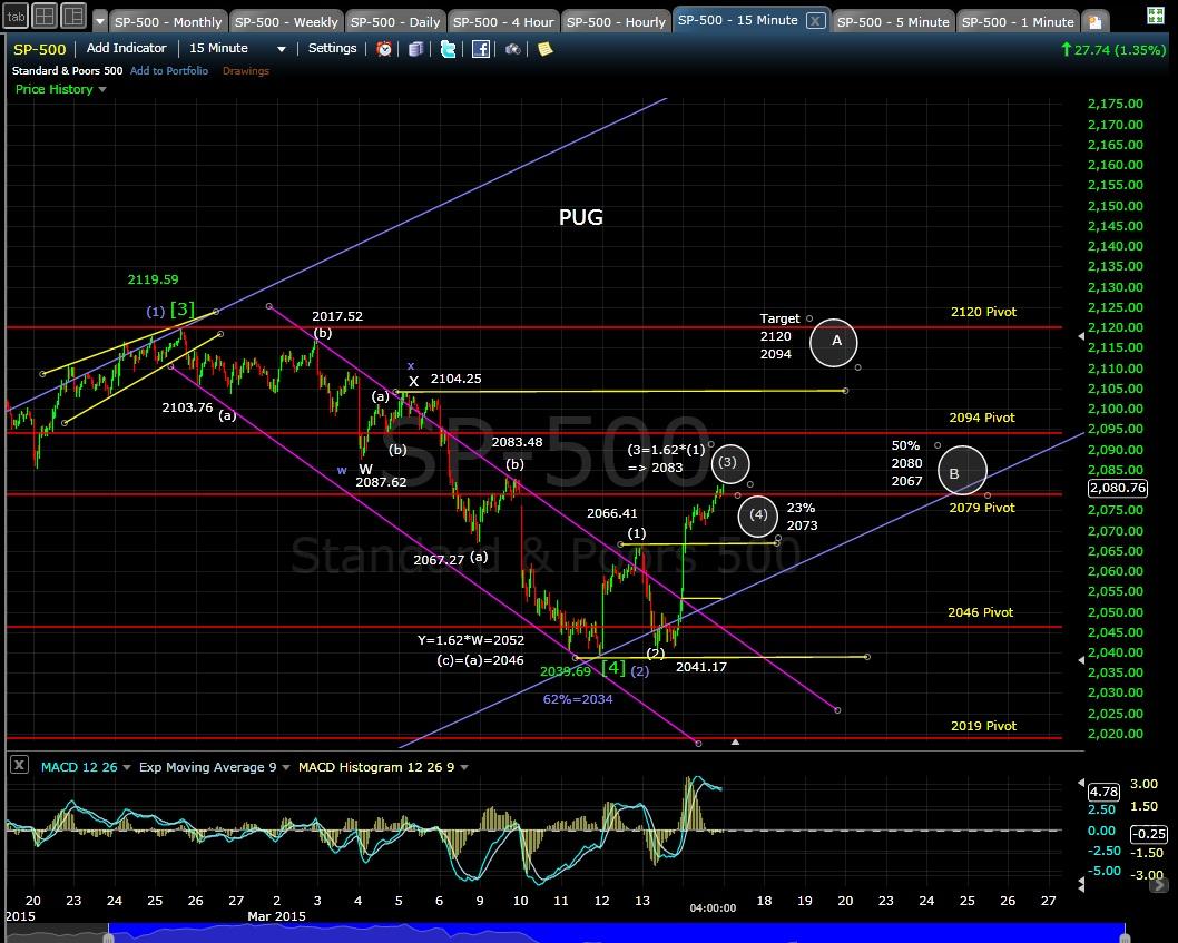 PUG SP-500 15-min chart EOD 3-16-15