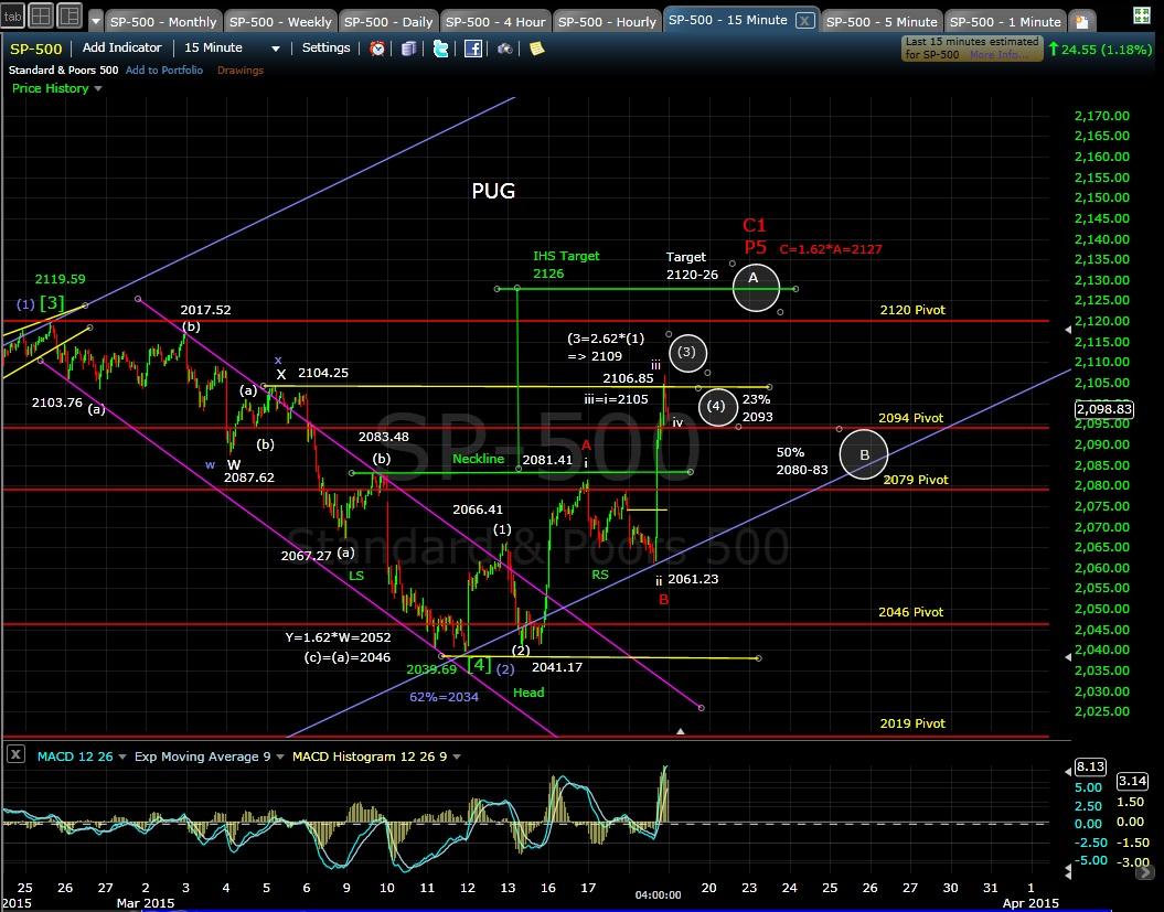 PUG SP-500 15-min chart EOD 3-18-15