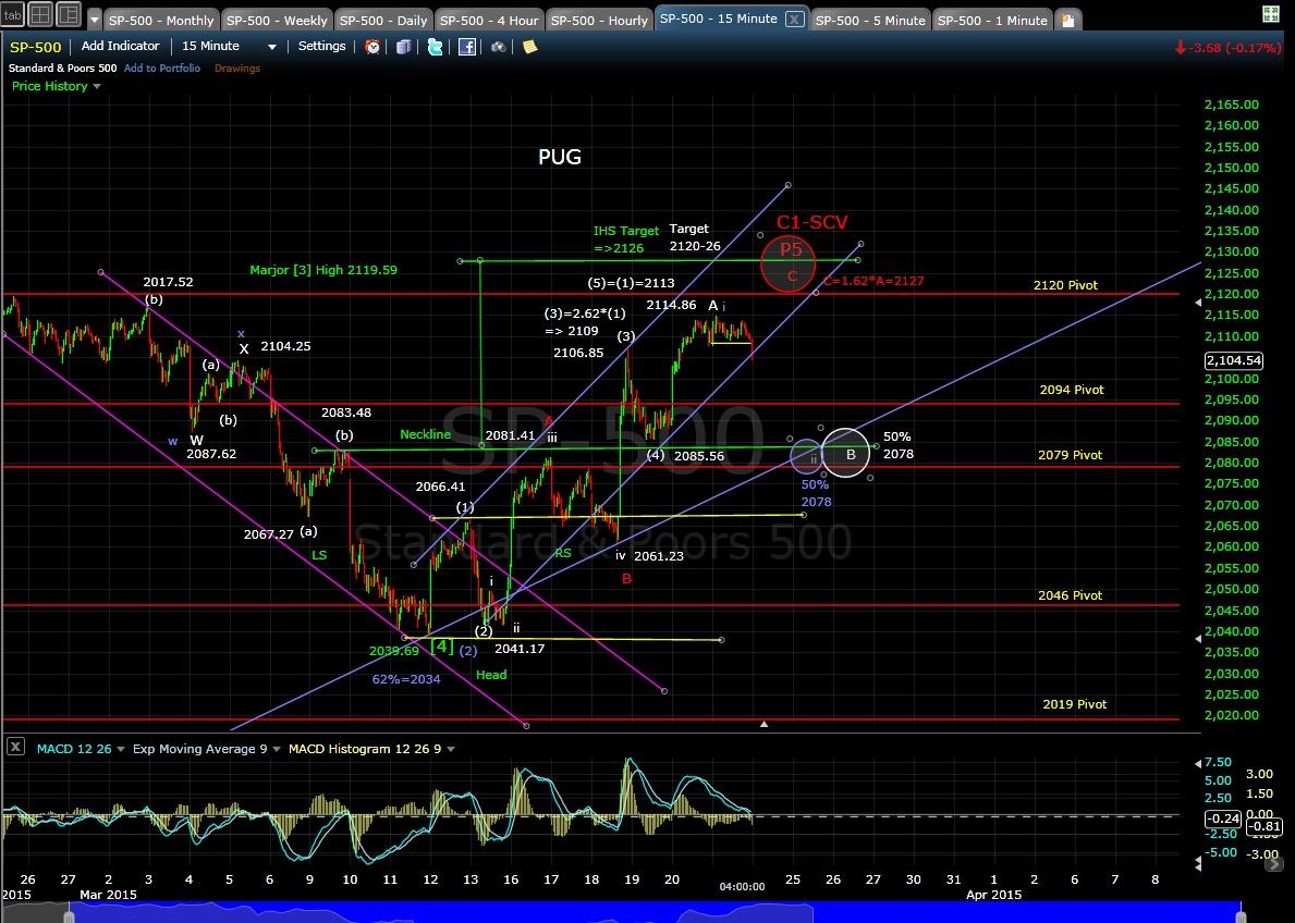 PUG SP-500 15-min chart EOD 3-23-15
