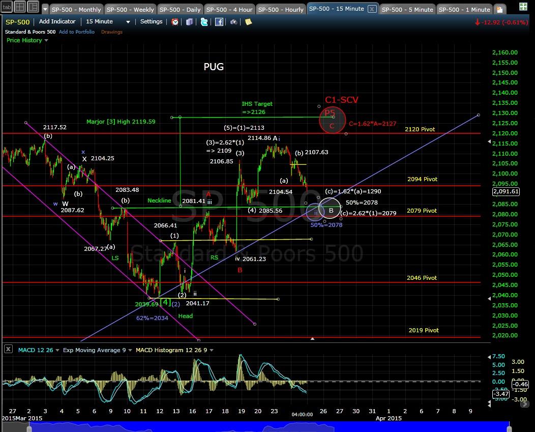 PUG SP-500 15-min chart EOD 3-24-15