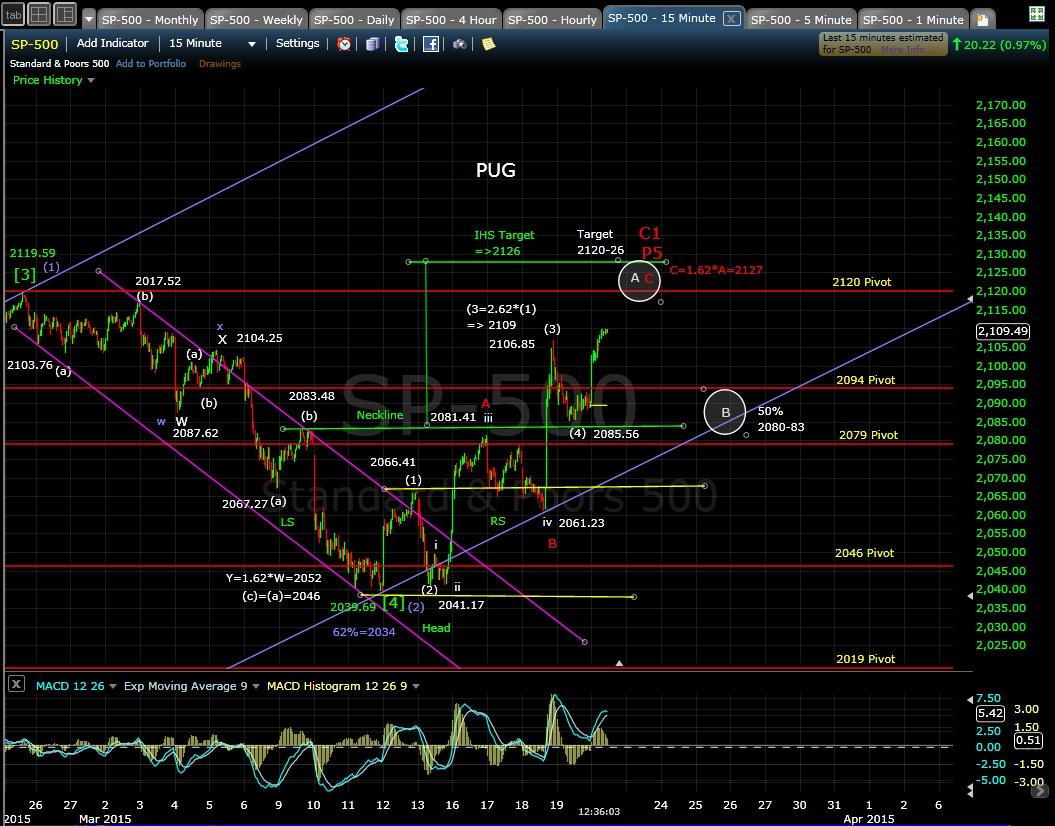 PUG SP-500 15-min chart MD 3-20-15
