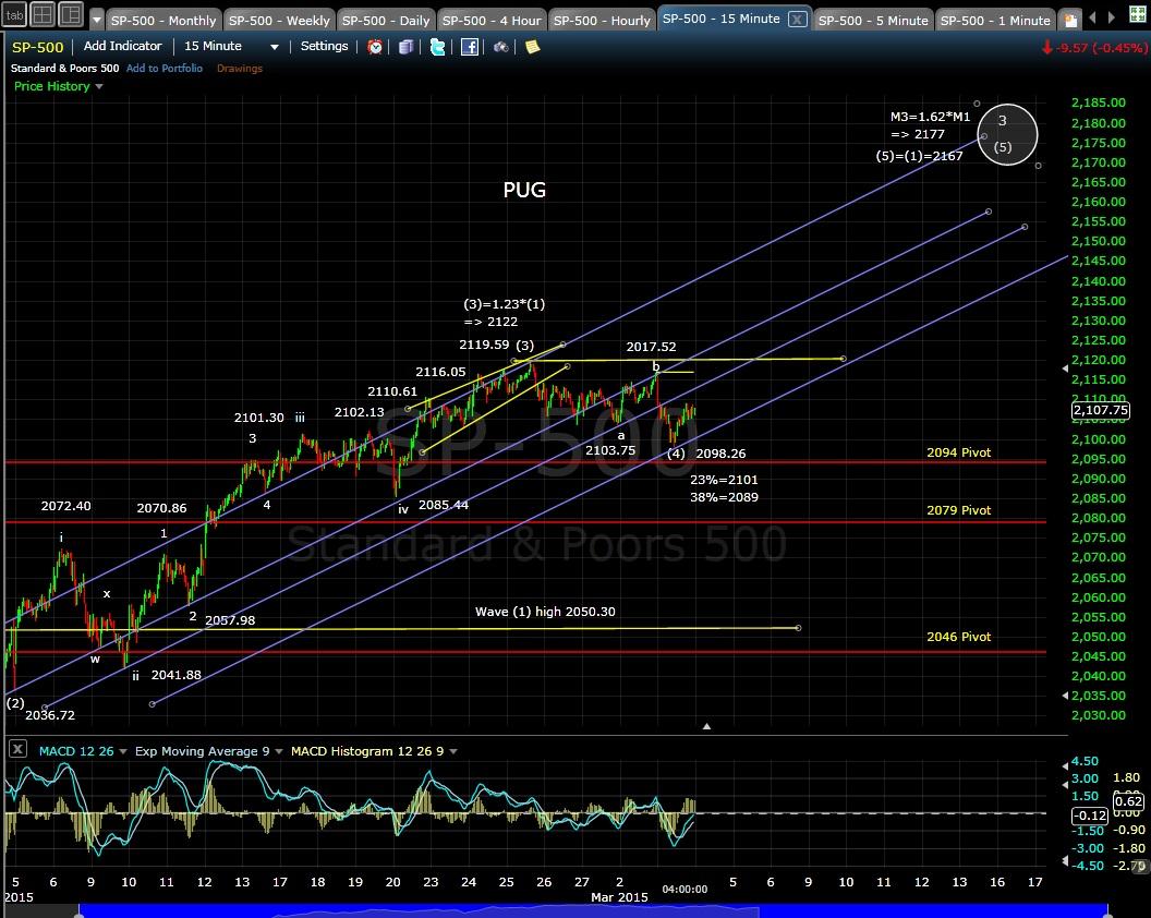 PUG SP-500 15min chart EOD 3-3-15