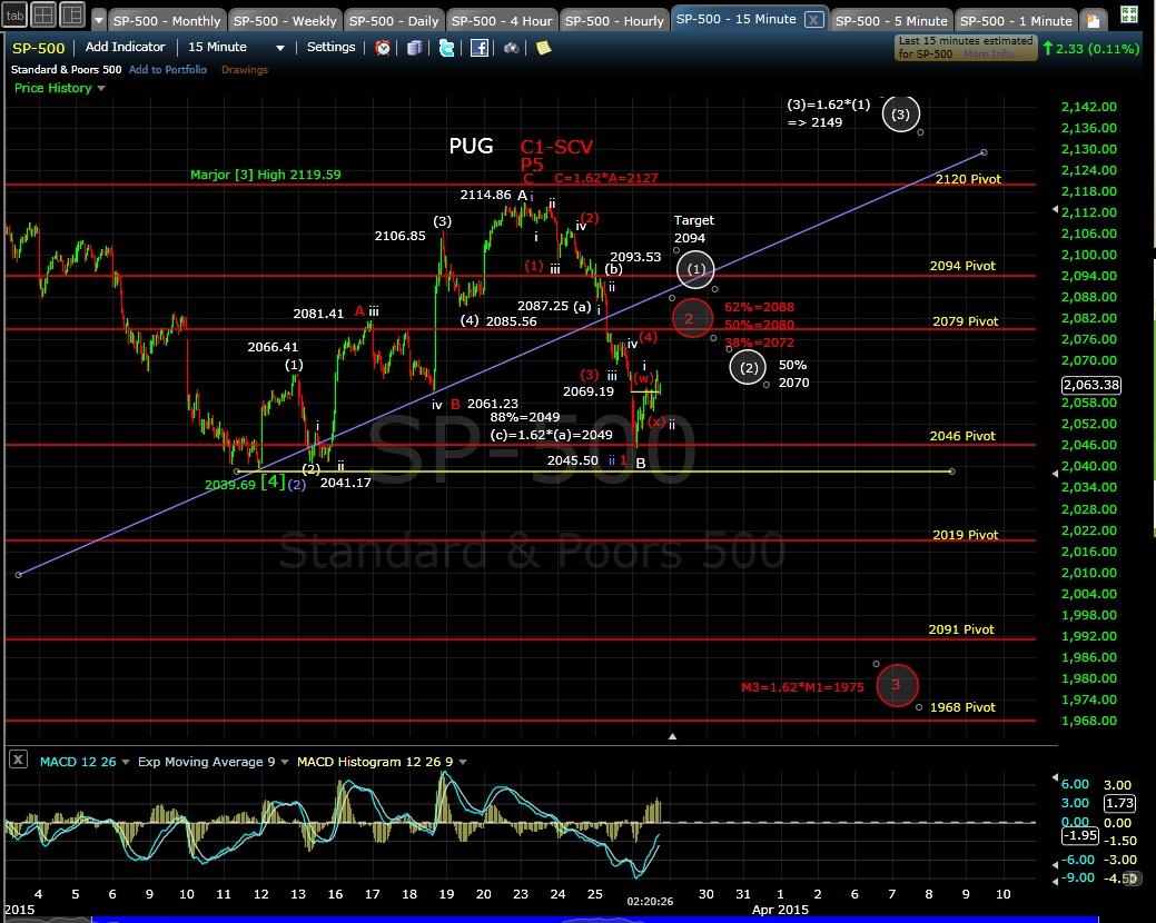 PUG SP-500 15min chart MD 3-25-15