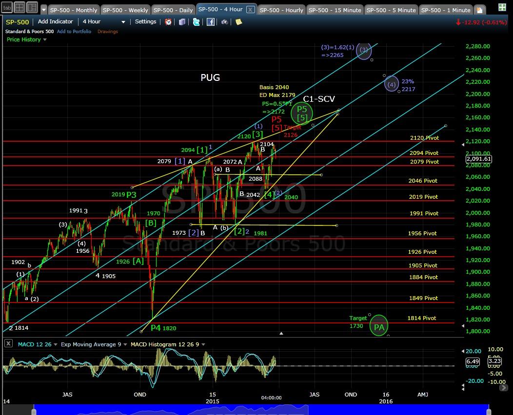 PUG SP-500 4-hr chart EOD 3-24-15