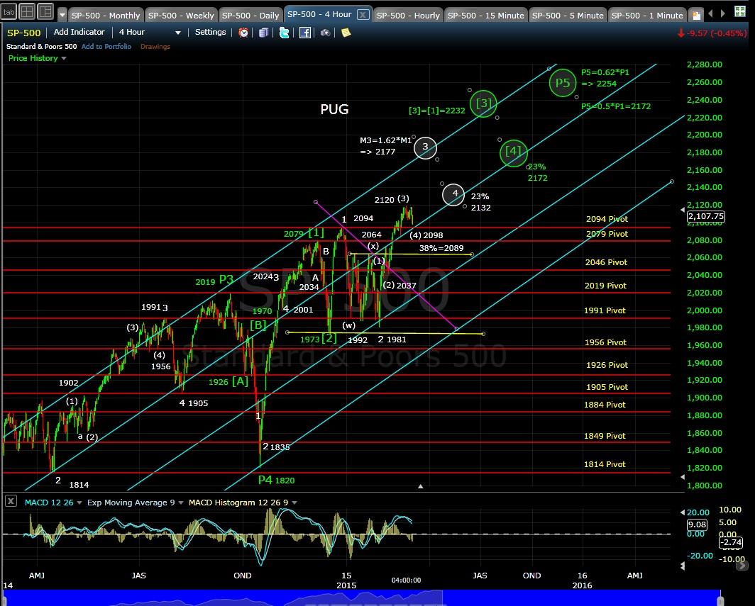 PUG SP-500 4-hr chart EOD 3-3-15