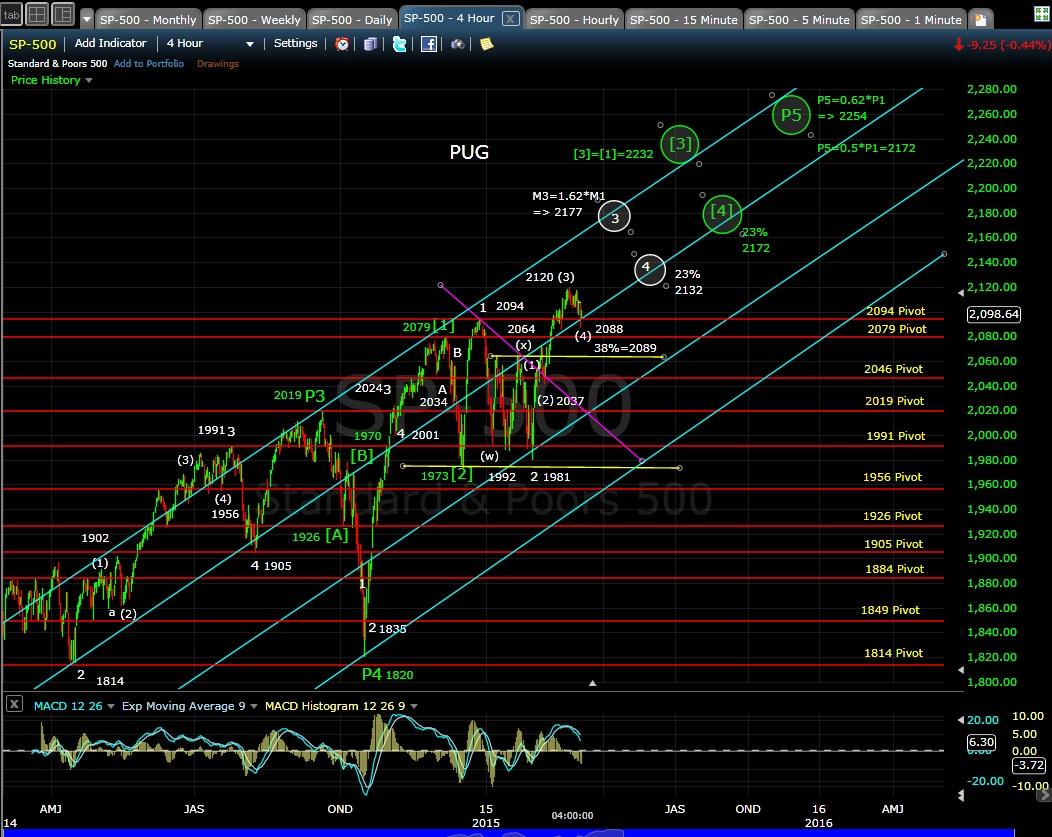 PUG SP-500 4-hr chart EOD 3-4-15