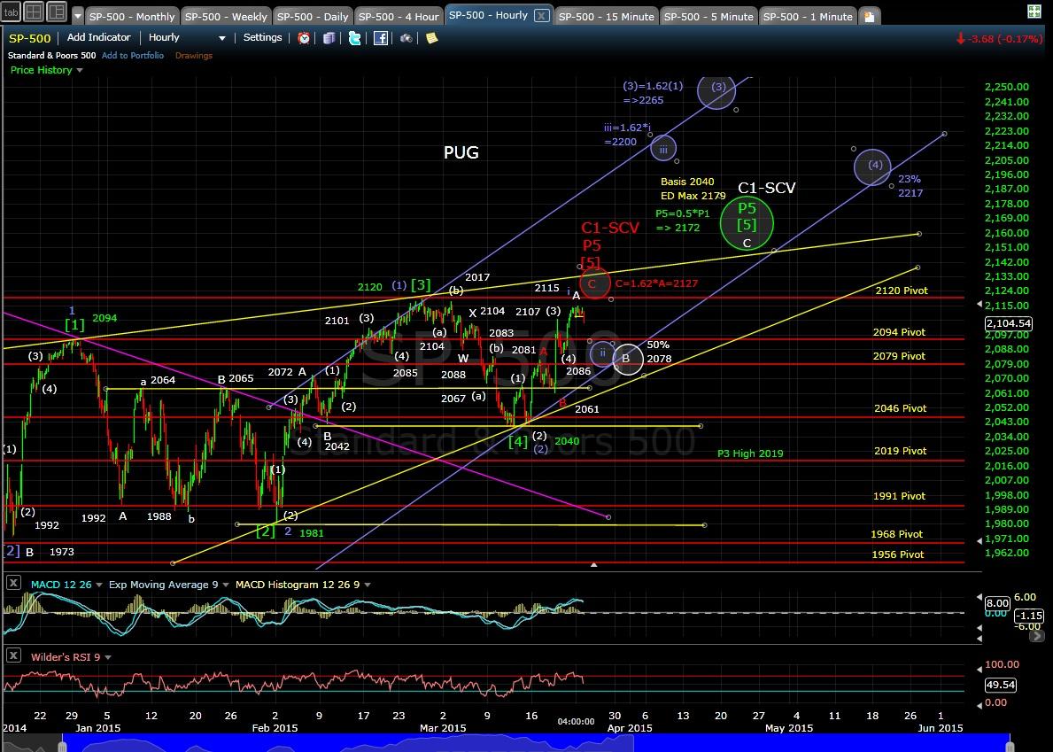 PUG SP-500 60-min chart EOD 3-23-15