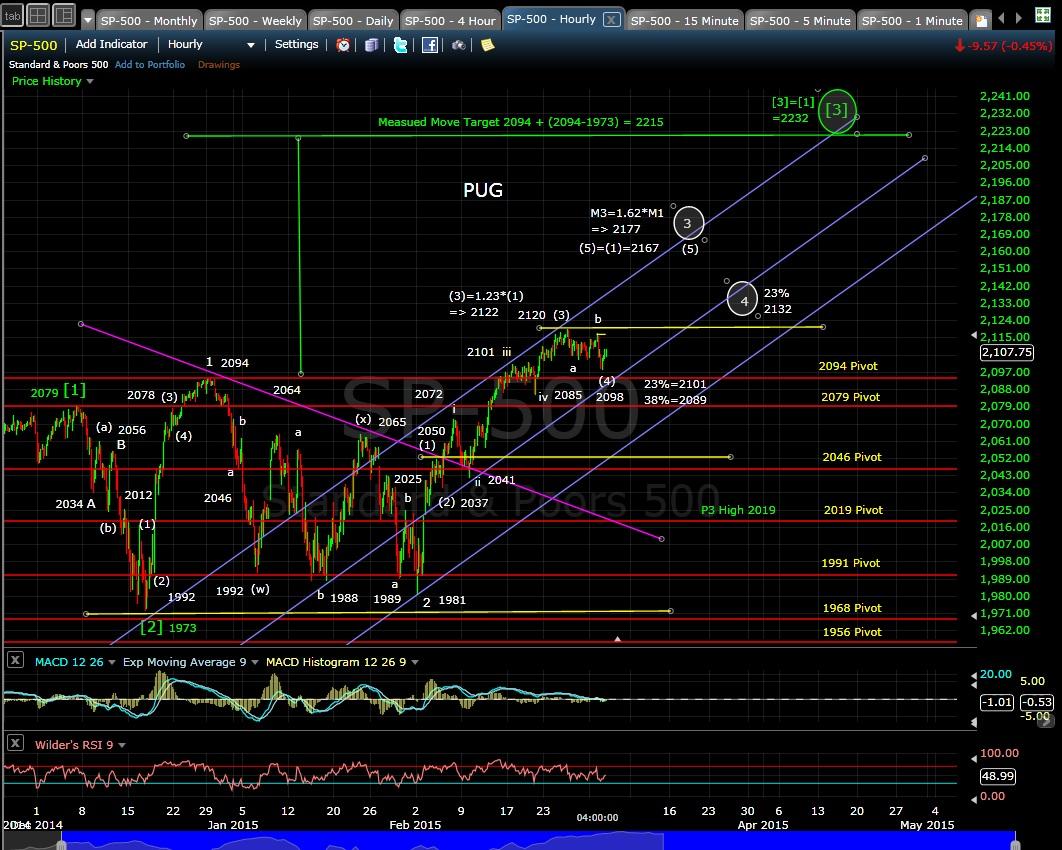 PUG SP-500 60-min chart EOD 3-3-15