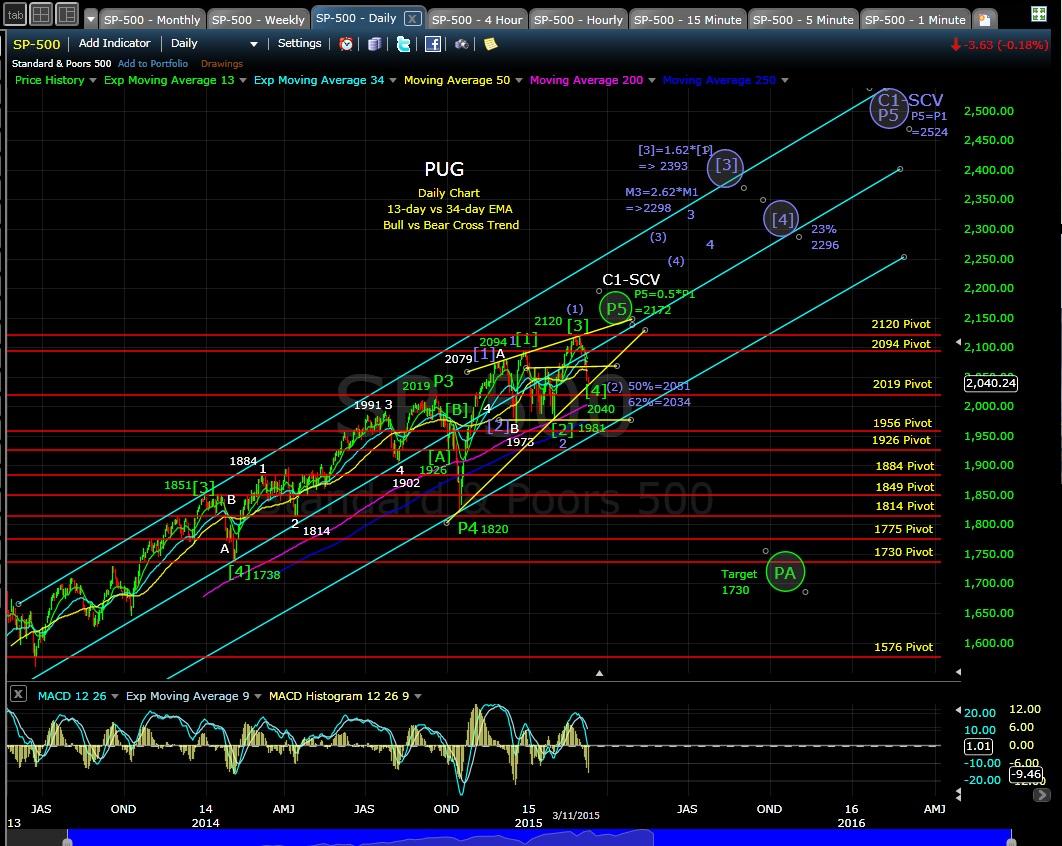PUG SP-500 daily chart EOD 3-11-15