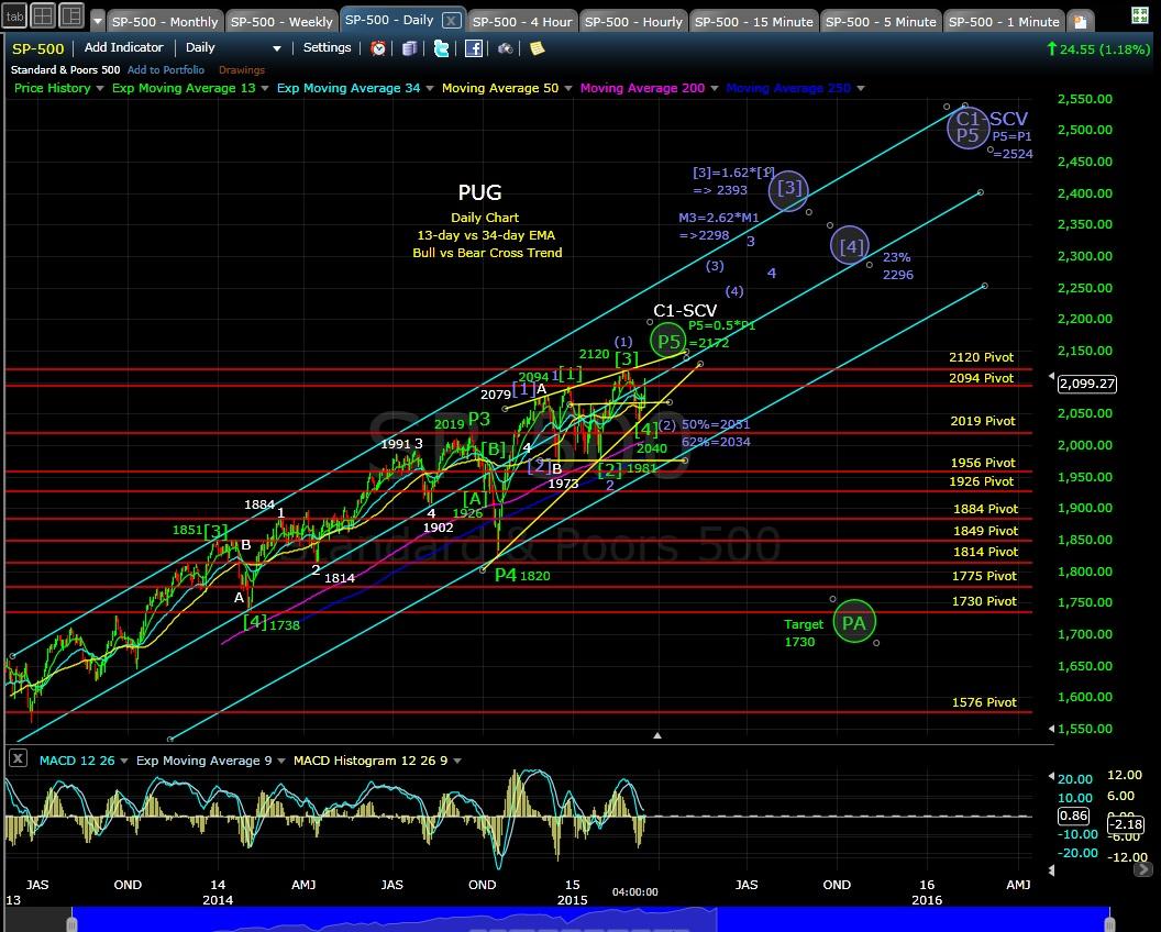 PUG SP-500 daily chart EOD 3-18-15