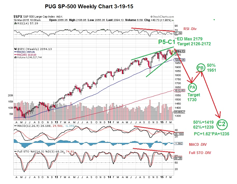 PUG SP-500 Weekly Chart with Indicators 3-19-15