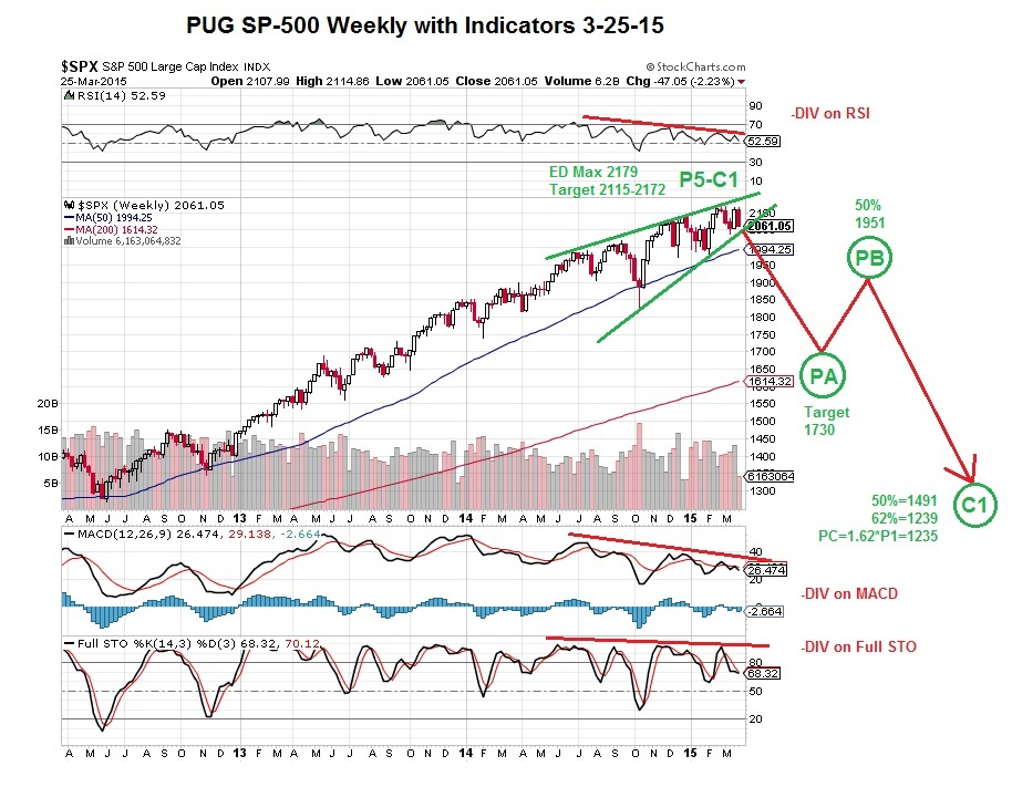 PUG SP-500 weekly with indicators 3-25-15