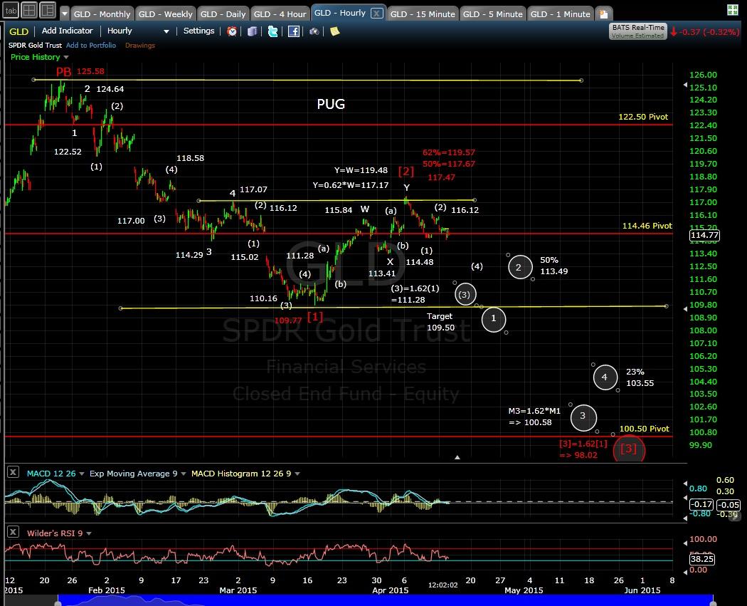 PUG GLD 60-min chart MD 4-14-15