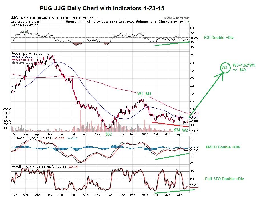 PUG JJG Daily Chart 4-23-15