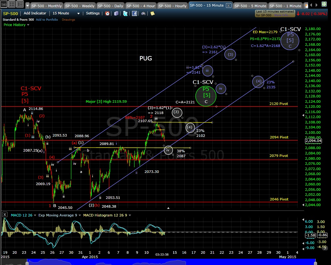 PUG SP-500 15-min chart EOD 4-13-15