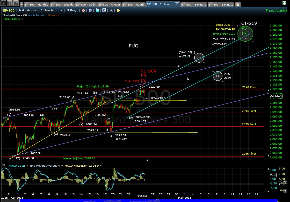 PUG SP-500 15-min Chart EOD 4-23-15
