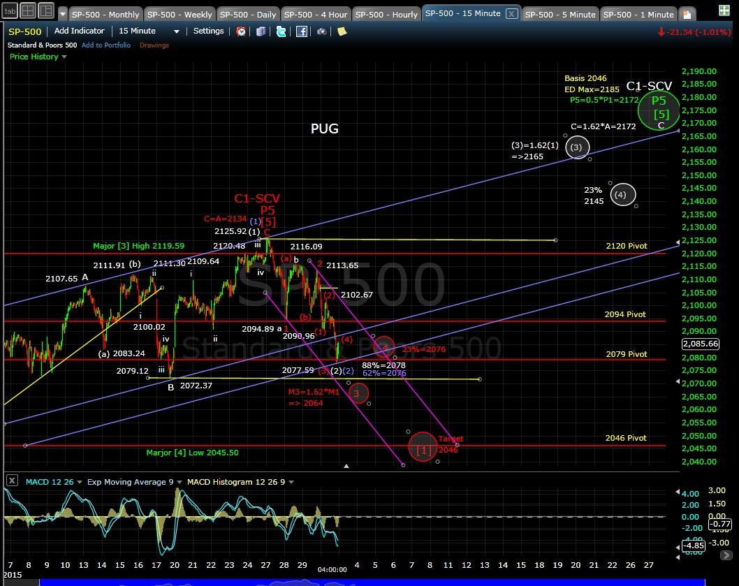 PUG SP-500 15-min chart EOD 4-30-15