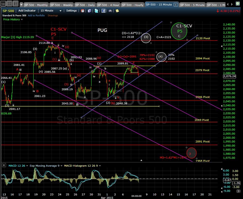 PUG SP-500 15-min chart EOD 4-7-15
