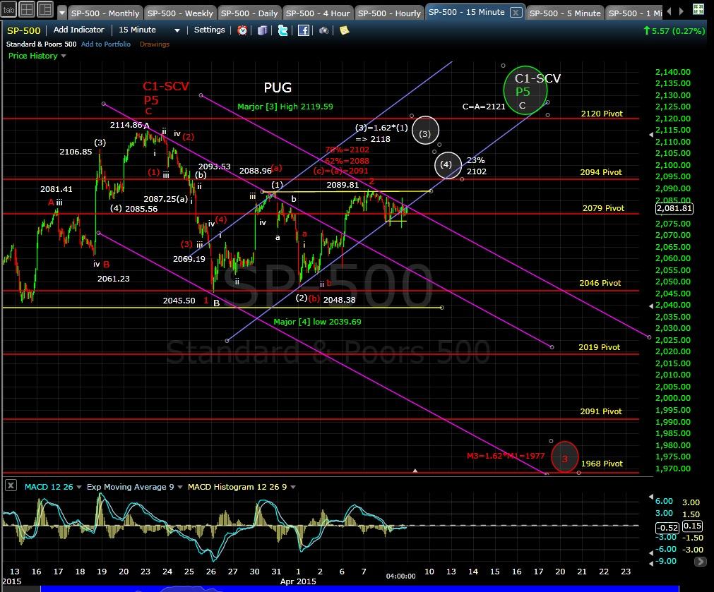 PUG SP-500 15-min chart EOD 4-8-15