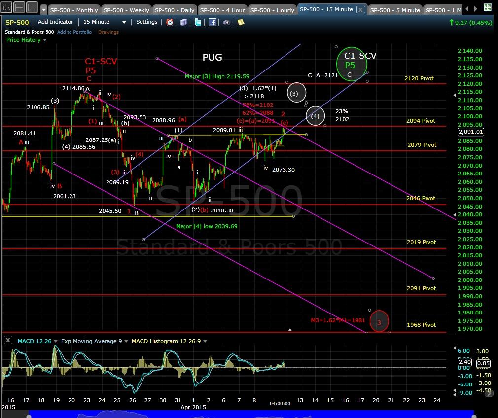 PUG SP-500 15-min chart EOD 4-9-15
