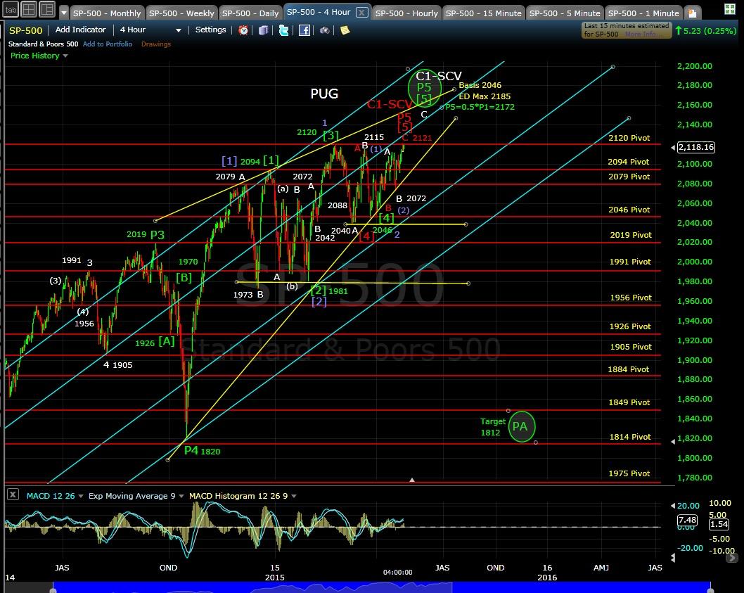 PUG SP-500 4-hr chart 4-24-15