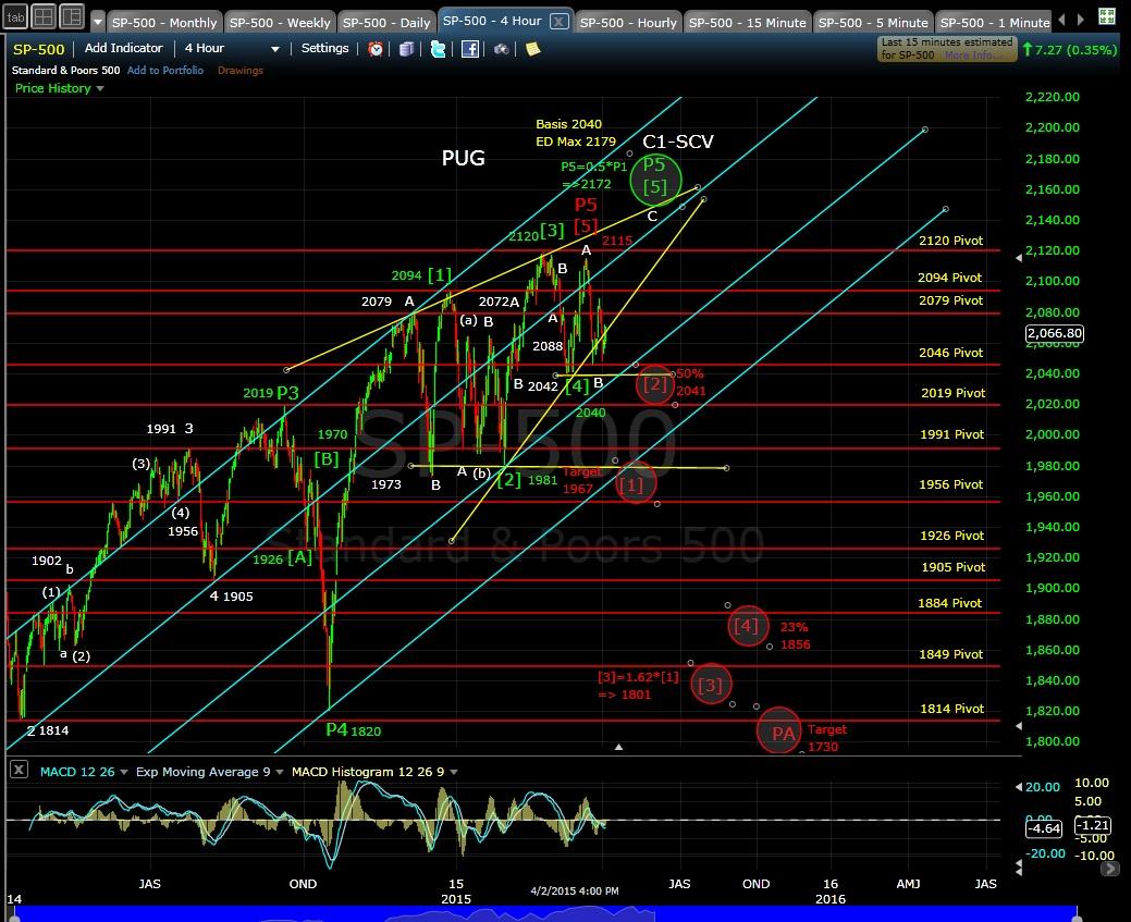 PUG SP-500 4-hr chart EOD 4-2-15