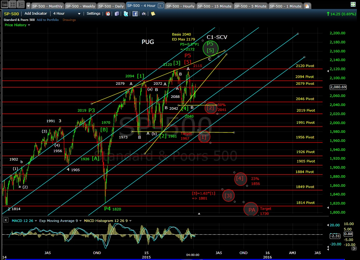 PUG SP-500 4-hr chart EOD 4-6-15