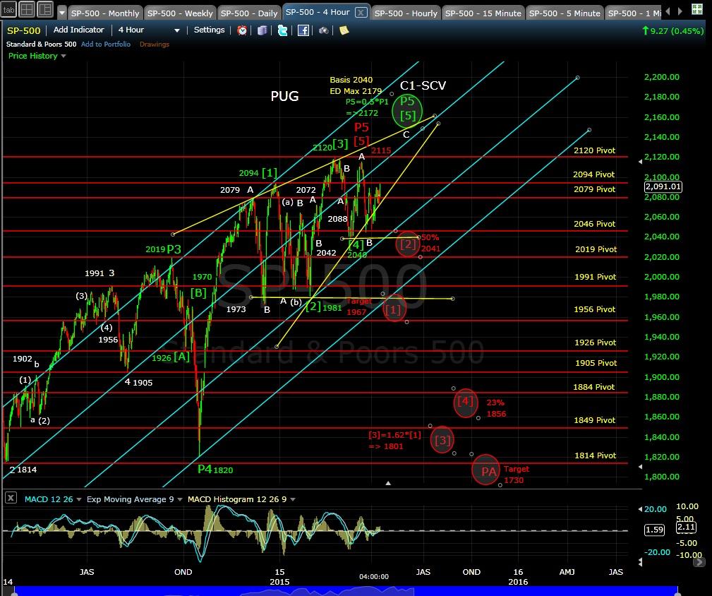 PUG SP-500 4-hr chart EOD 4-9-15