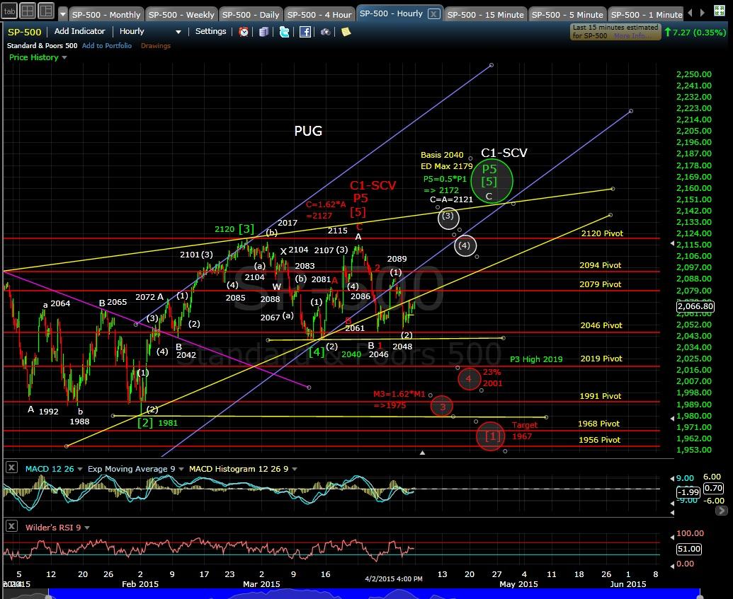 PUG SP-500 60-min chart EOD 4-2-15