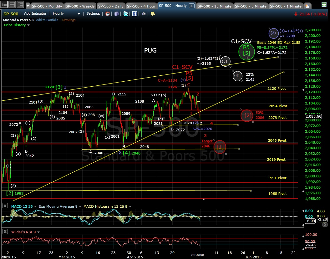 PUG SP-500 60-min chart EOD 4-30-15