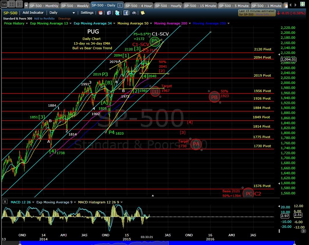 PUG SP-500 daily chart EOD 4-13-15