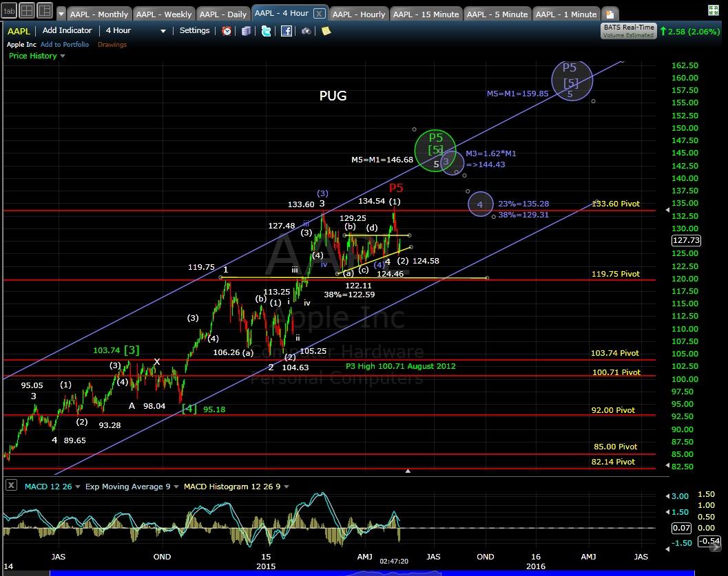 PUG AAPL 4-hr chart EOD 5-1-15