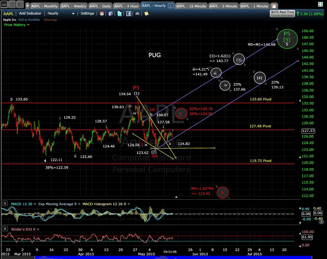 PUG AAPL 60-min chart MD 5-14-15